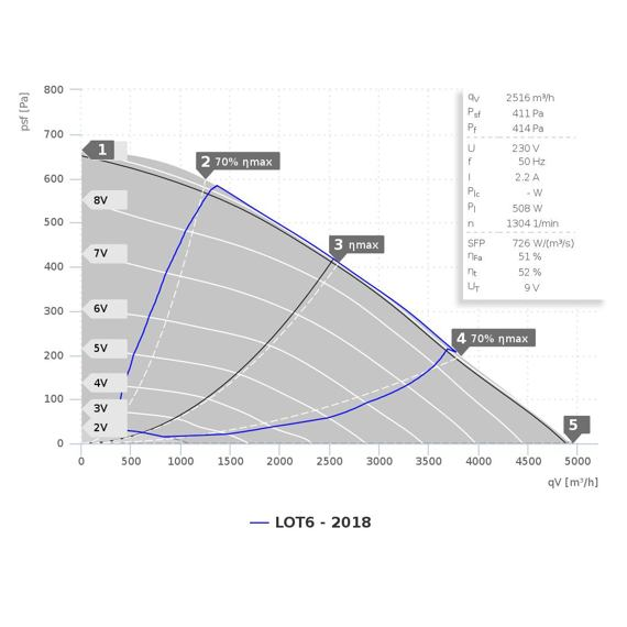 Radiální ventilátor KVRI 7040/4950 EC, KVRI 7040 EC 30