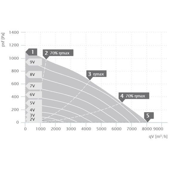 Střešní ventilátor DVA ECP 500/8050, DVA 500 ECP 31