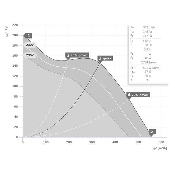 Potrubní ultra tichý ventilátor Emix 160/550, EMIX 160L E2M 11