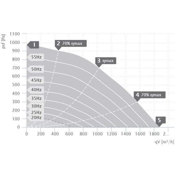 Střešní ventilátor DVN D 225/1870, DVN 225 D2 30