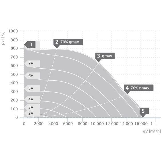 Střešní ventilátor DHA EC 630/16280, DHA 630 EC 30
