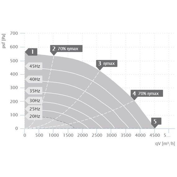 Kuchyňský ventilátor MPX D 400/4500, MPX 400 D4 30