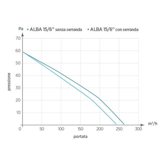 Koupelnový axiální ventilátor ALBA 150 T s časovým doběhem