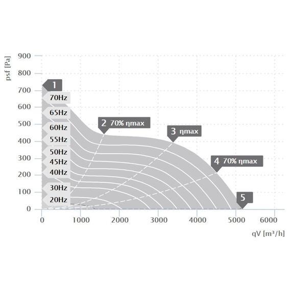 Potrubní ventilátor Etaline 400/5160, EL 400 D4 01