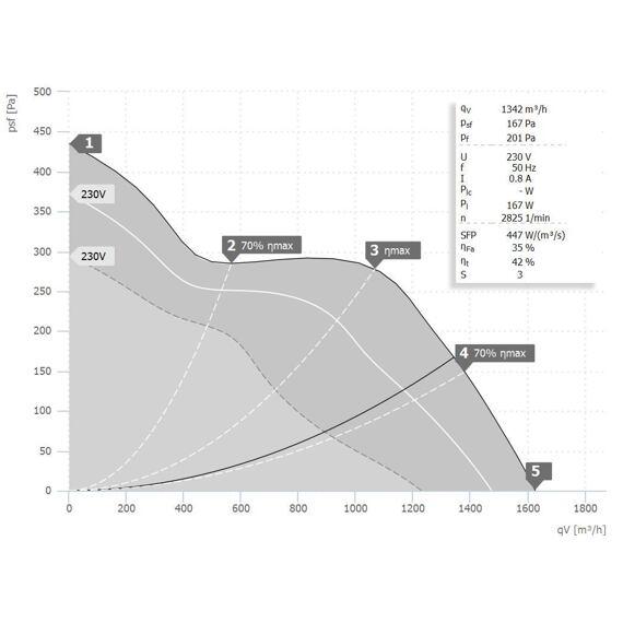 Potrubní ventilátor Etamaster 250/1600, EM 250 E2M 01