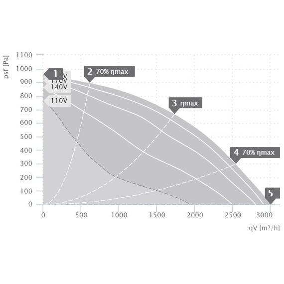 Střešní ventilátor DVN 280/3000, DVN 280 E2 30
