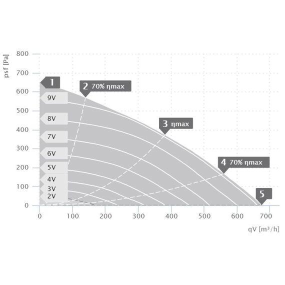Střešní ventilátor DHA ECP 190/670, DHA 190 ECP 30