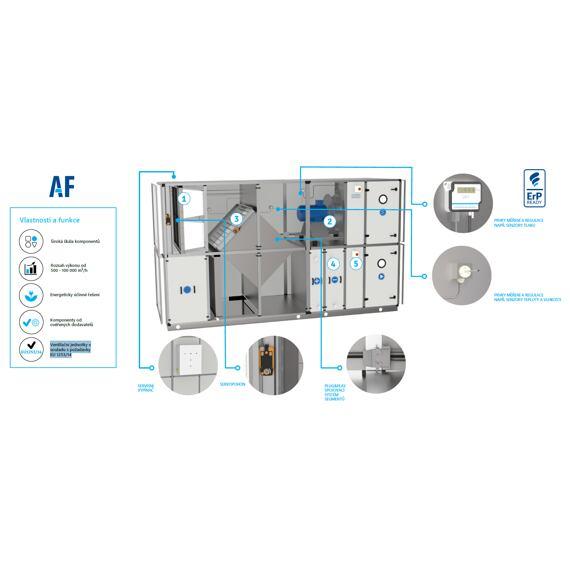 Klimatizační jednotky AF