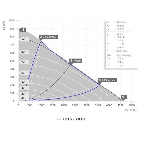 Radiální ventilátor KVR 6035/4610 EC, KVR 6035 EC 31