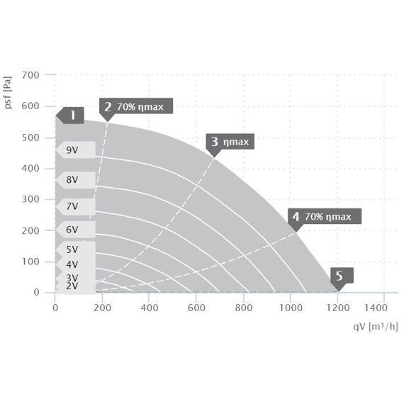 Střešní ventilátor DVA ECC 250/1200, DVA 250 ECC 30