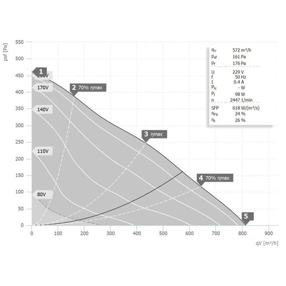 Potrubní ventilátor RS 200/1040, RS 200L 10