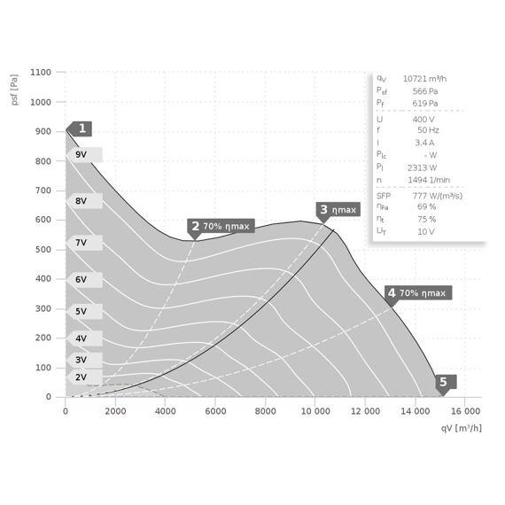 Potrubní ventilátor Etaline 630/15110 EC, EL 630 EC 10
