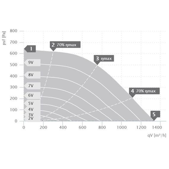 Radiální ventilátor KVR 4020/1330 EC, KVR 4020 EC 31