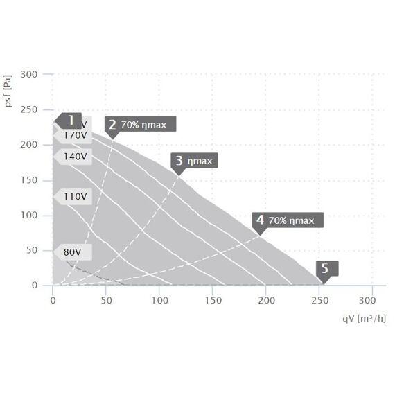 Potrubní ventilátor RS 100/240, RS 100L 20