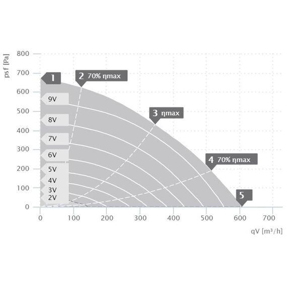 Střešní ventilátor DVA EC 190/610, DVA 190 ECC 30