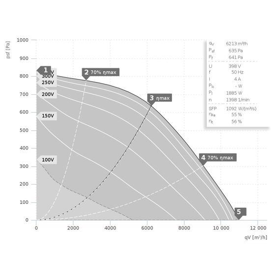 Střešní ventilátor DVA 560/10960, DVA 560 D4 30